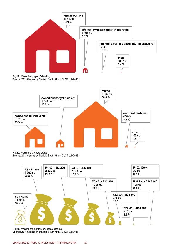 Manenberg 2011 Census data (from the Manenberg PIF draft document)