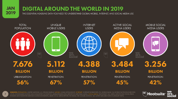 Images from Hootsuite and We Are Social 2019 Digital report